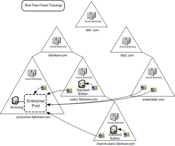Hierarchical Directory Structure Active Directory Management